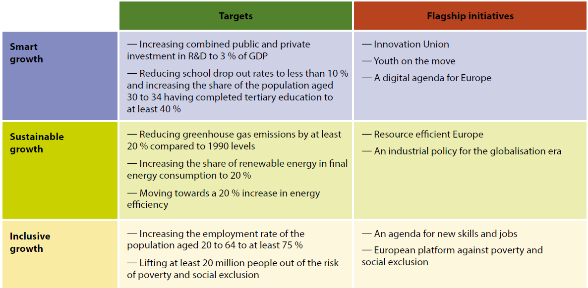 The Europe 2020 strategy's key priorities, headline targets and flagship initiatives